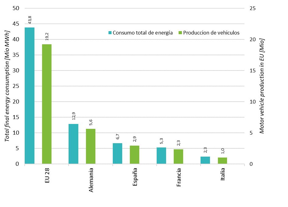 Figure 1. Total final energy consumption of the vehicle production for the EU-28 and the four focus countries